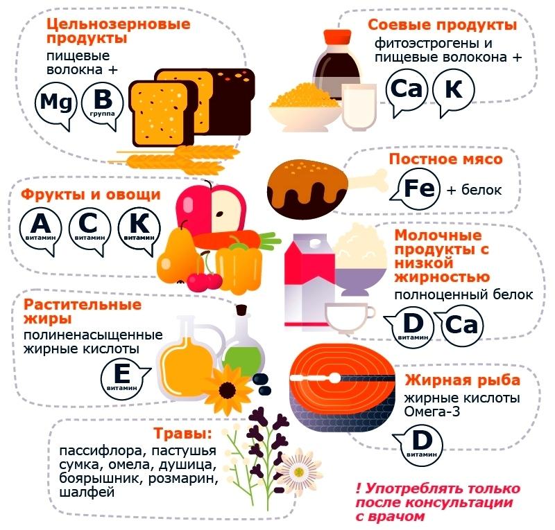Продукты питания, необходимые женскому организму в период менопаузы