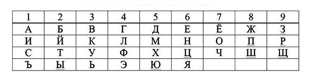 Таблица чисел для имен