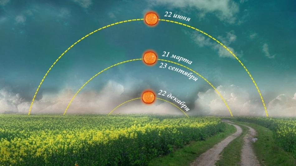 Распложение солнца над горизонтом во время солнцестояний и равноденствий