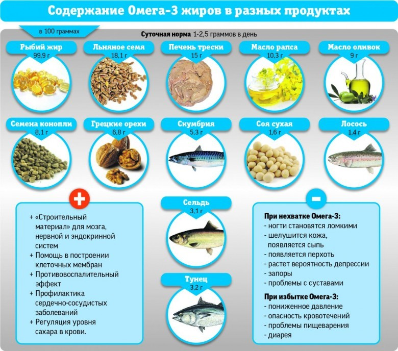 Содержание омега-3 в различных продуктах.