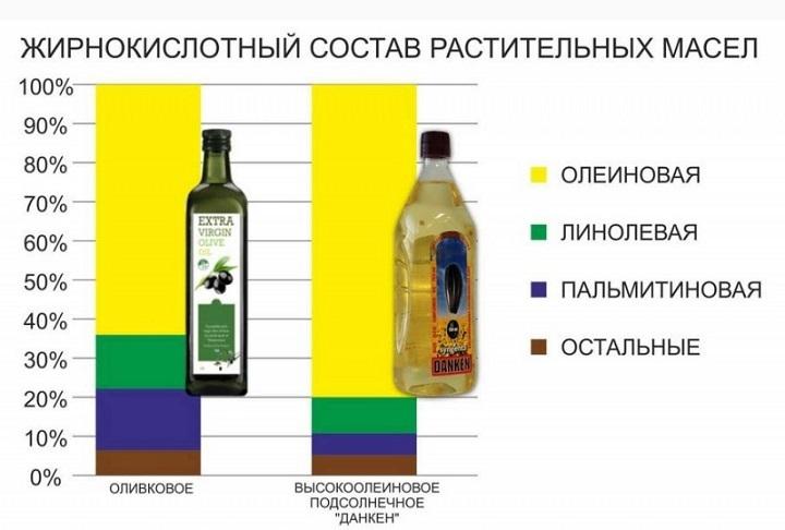 Сравнительный состав оливкового и подсолнечного масла