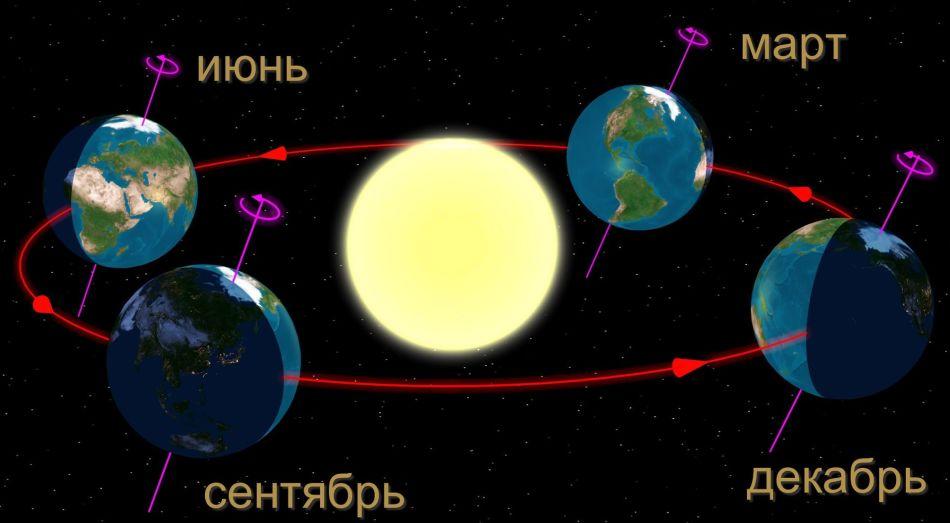 Движение земли вокруг солнца во время точек равноденствия и солнцестояния