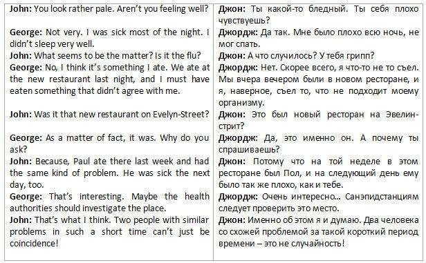 Диалог о футболе на английском языке