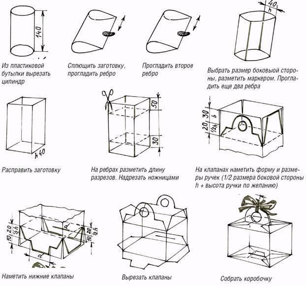 d0c92a96ed3e1bf88586339aeaa83c37 Нарядная коробочка для упаковки подарка из подручных материалов