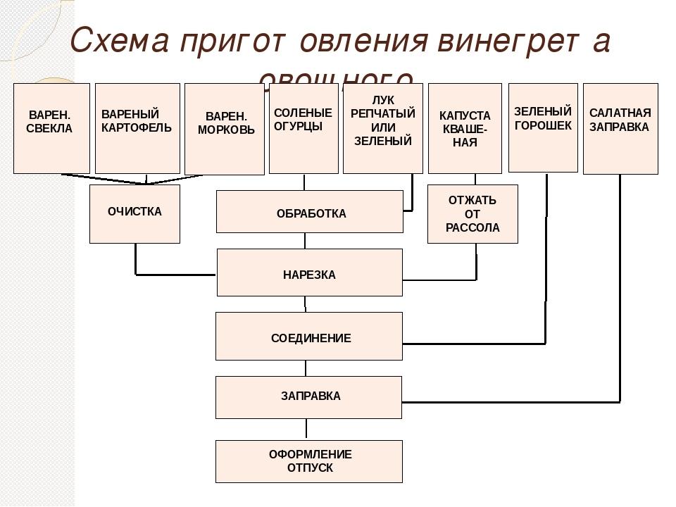 Карта приготовления винегрета