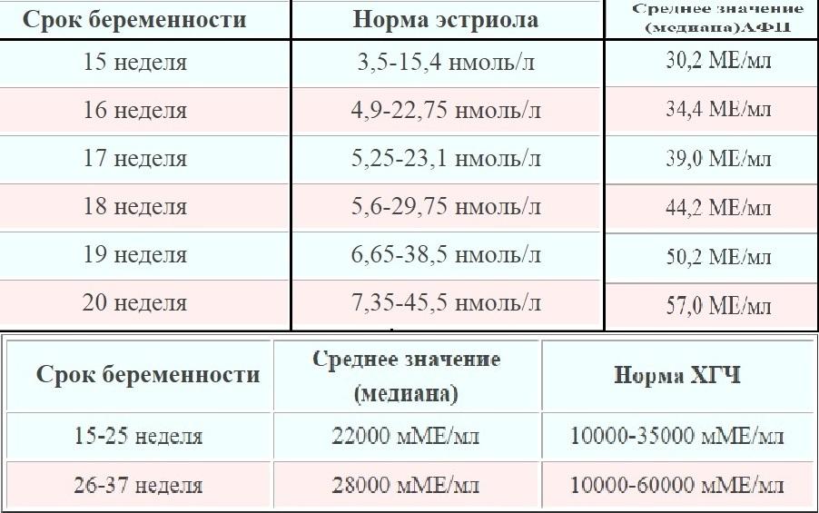 Результаты тройного теста