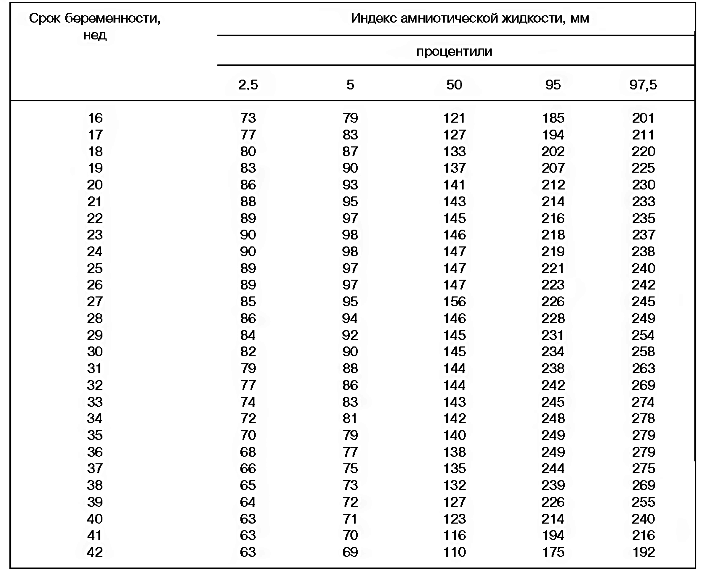 Таблица иаж в разные сроки беременности