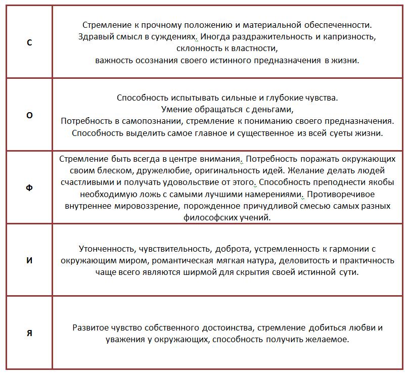 Семантико-фонетичный анализ имени софия