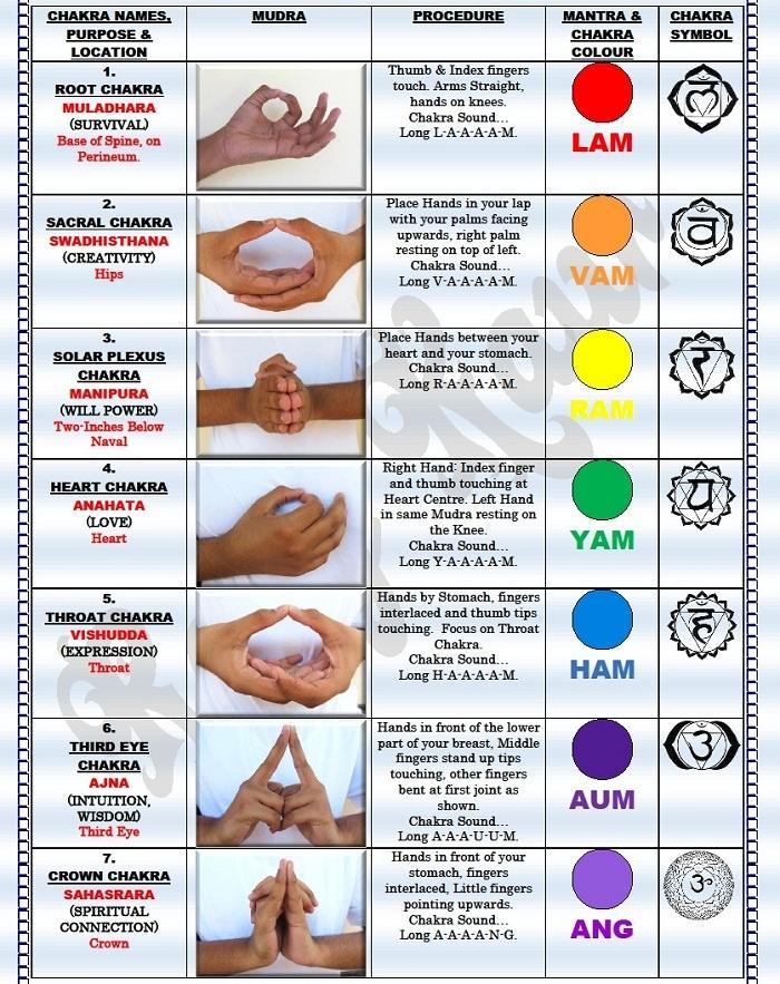 Расположение рук при медитации