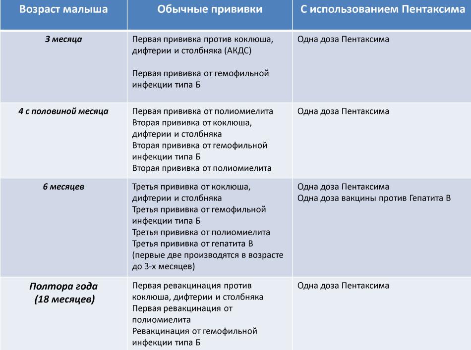 Сравнительный график вакцинации обычными вакцинами и пентаксимом