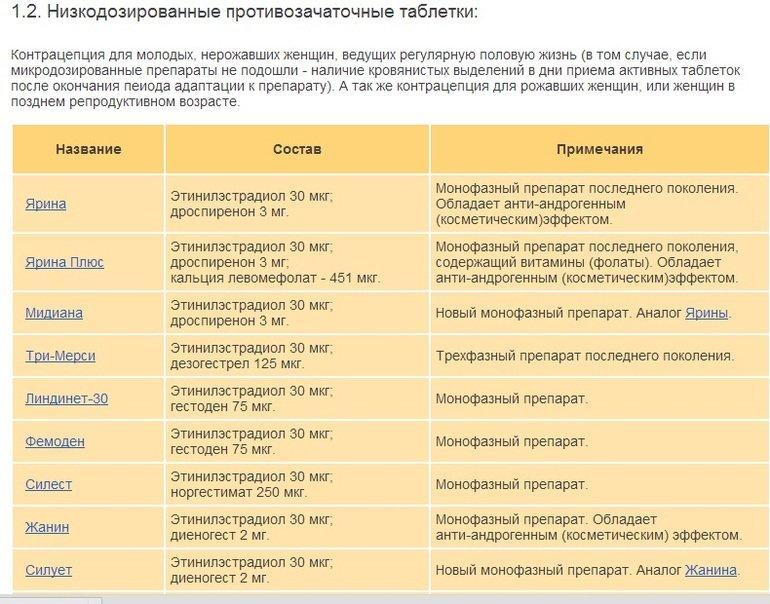 Таблица подбора противозачаточных таблеток