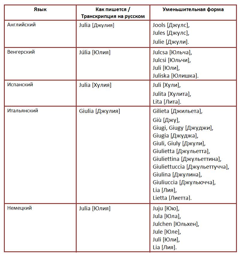 Имя юлия на разных языках