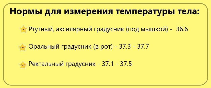 Таблица: нормы значений градусников