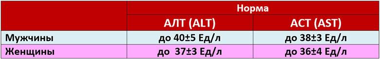 Показатели щелочной фосфатазы, аст и алт