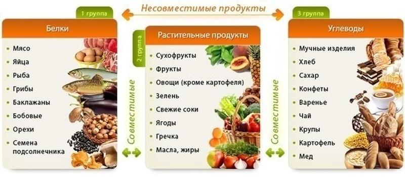 Основные цепи отношений между продуктами