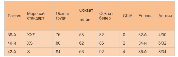 Маленький размер одежды в россии, сша, европе - мерки