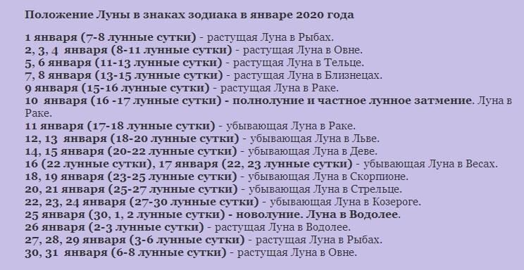 Нахождение луны в знаках зодиака в январе 2020 года