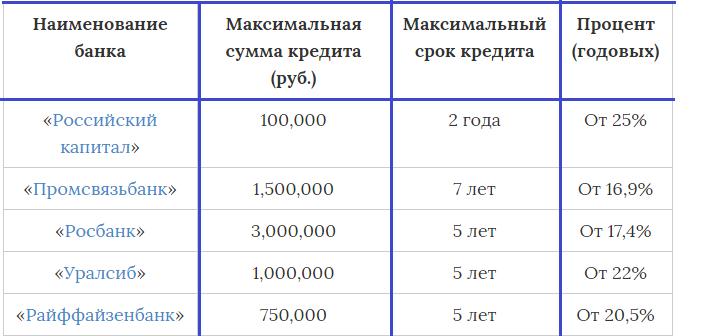 банки нижнего новгорода кредиты наличными без справки о доходах с плохой кредит на 100 тыс в сбербанке