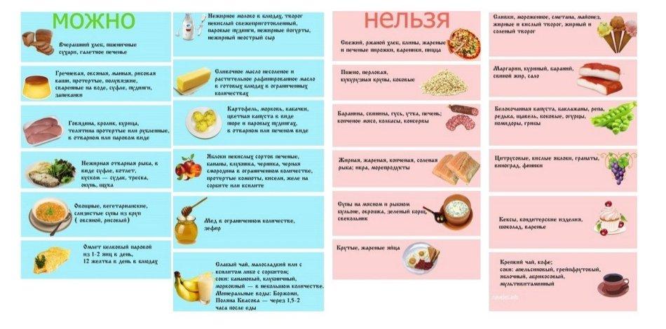 Диета при панкреатите поджелудочной железы: разрешенные и запрещенные продукты