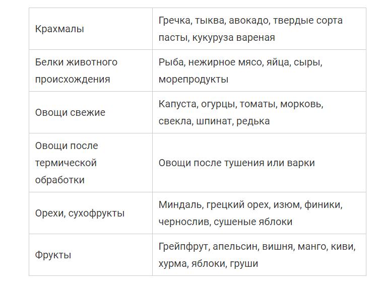 Таблица сочетания продуктов