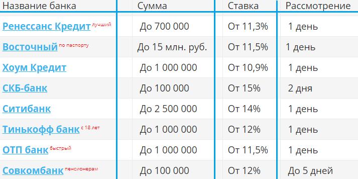 Кредит рейтинг банков по ставкам