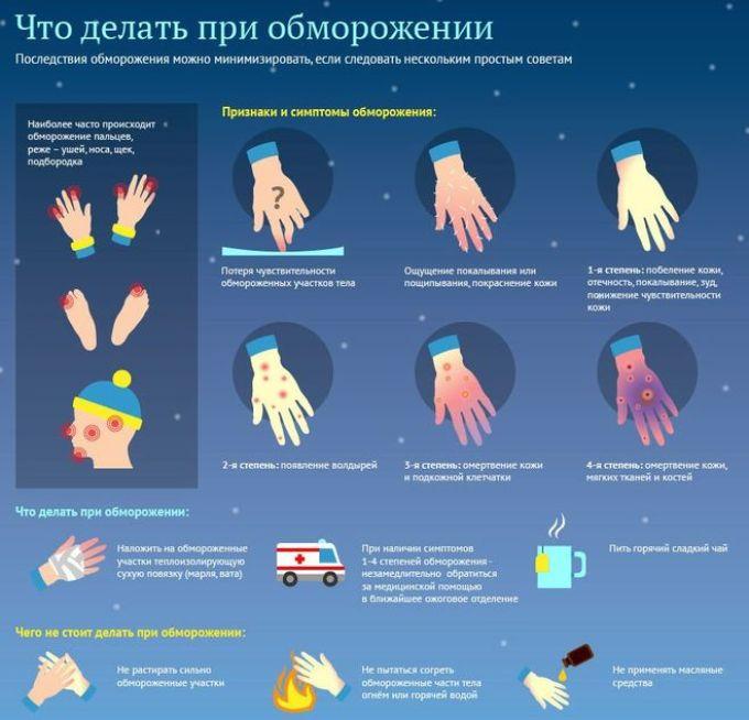 Тактика оказания первой помощи зависит от степени обморожения.