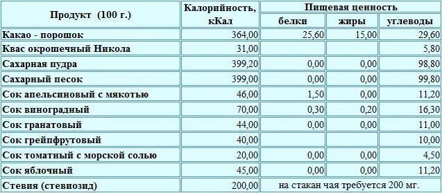 Калорийность соков и других концентратов на 100 грамм